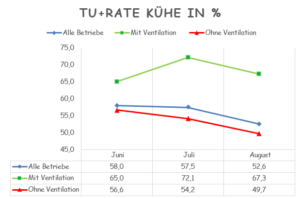 TU+ Rate Kühe in %